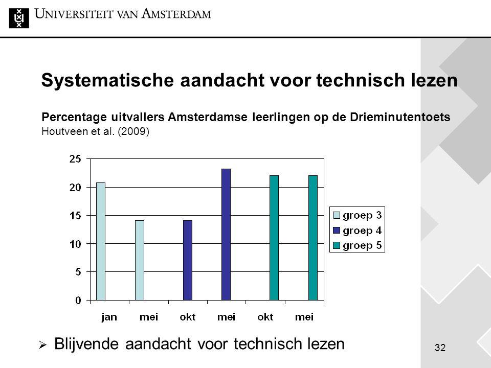 32 Systematische aandacht voor technisch lezen Percentage uitvallers Amsterdamse leerlingen op de Drieminutentoets Houtveen et al. (2009)  Blijvende
