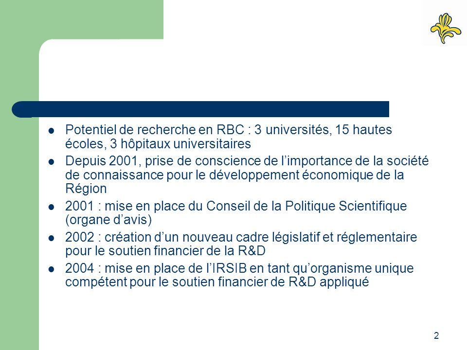 2 Potentiel de recherche en RBC : 3 universités, 15 hautes écoles, 3 hôpitaux universitaires Depuis 2001, prise de conscience de l'importance de la société de connaissance pour le développement économique de la Région 2001 : mise en place du Conseil de la Politique Scientifique (organe d'avis) 2002 : création d'un nouveau cadre législatif et réglementaire pour le soutien financier de la R&D 2004 : mise en place de l'IRSIB en tant qu'organisme unique compétent pour le soutien financier de R&D appliqué