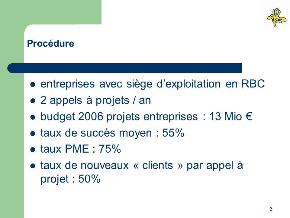 6 entreprises avec siège d'exploitation en RBC 2 appels à projets / an budget 2006 projets entreprises : 13 Mio € taux de succès moyen : 55% taux PME
