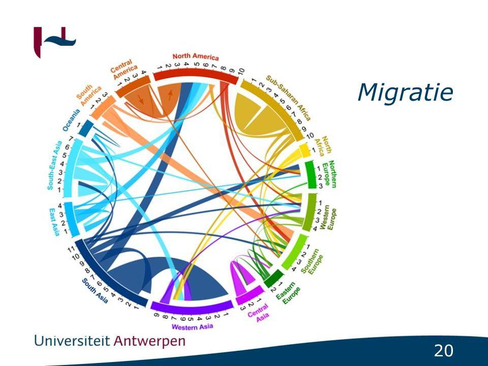 20 Migratie