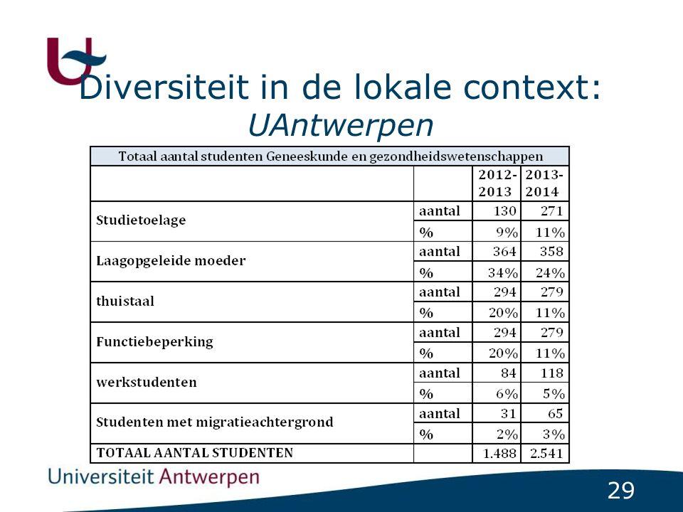 29 Diversiteit in de lokale context: UAntwerpen