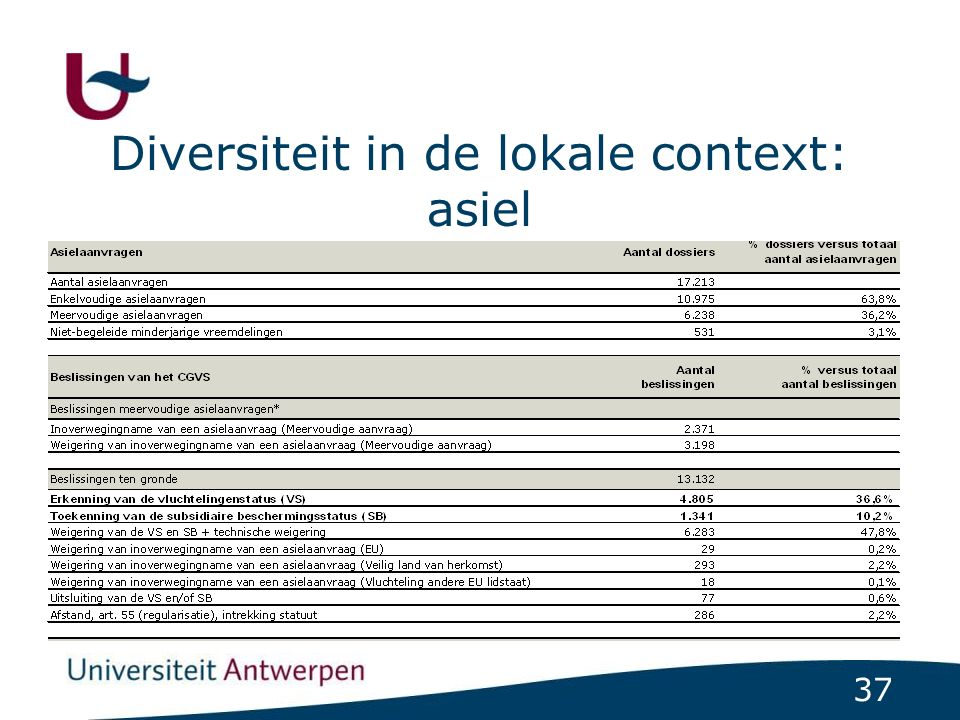 37 Diversiteit in de lokale context: asiel