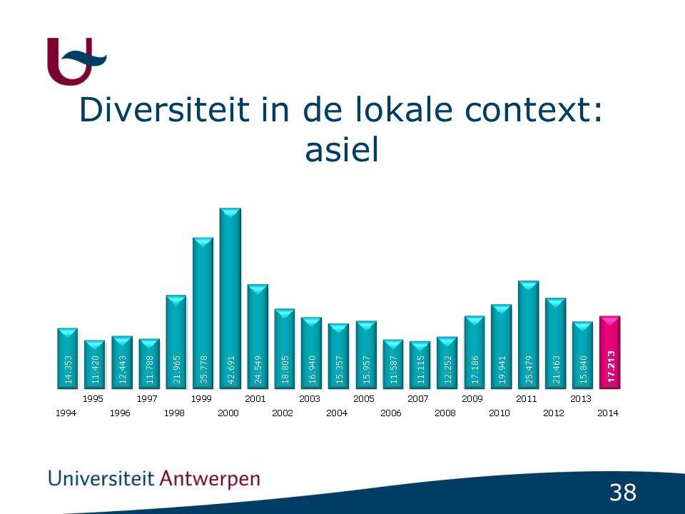 38 Diversiteit in de lokale context: asiel