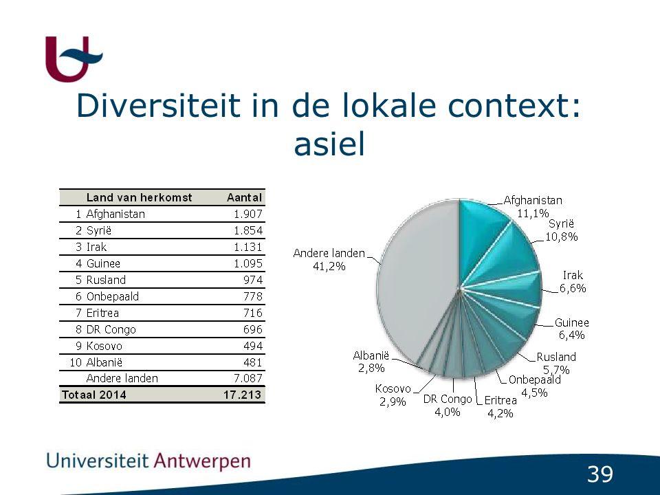 39 Diversiteit in de lokale context: asiel