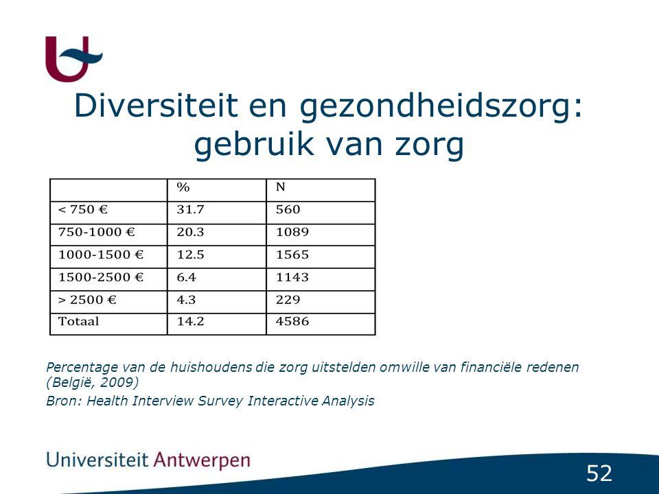 52 Diversiteit en gezondheidszorg: gebruik van zorg Percentage van de huishoudens die zorg uitstelden omwille van financiële redenen (België, 2009) Br