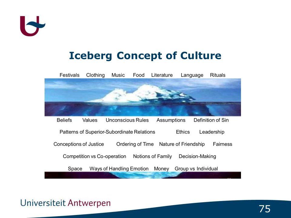 75 Iceberg Concept of Culture