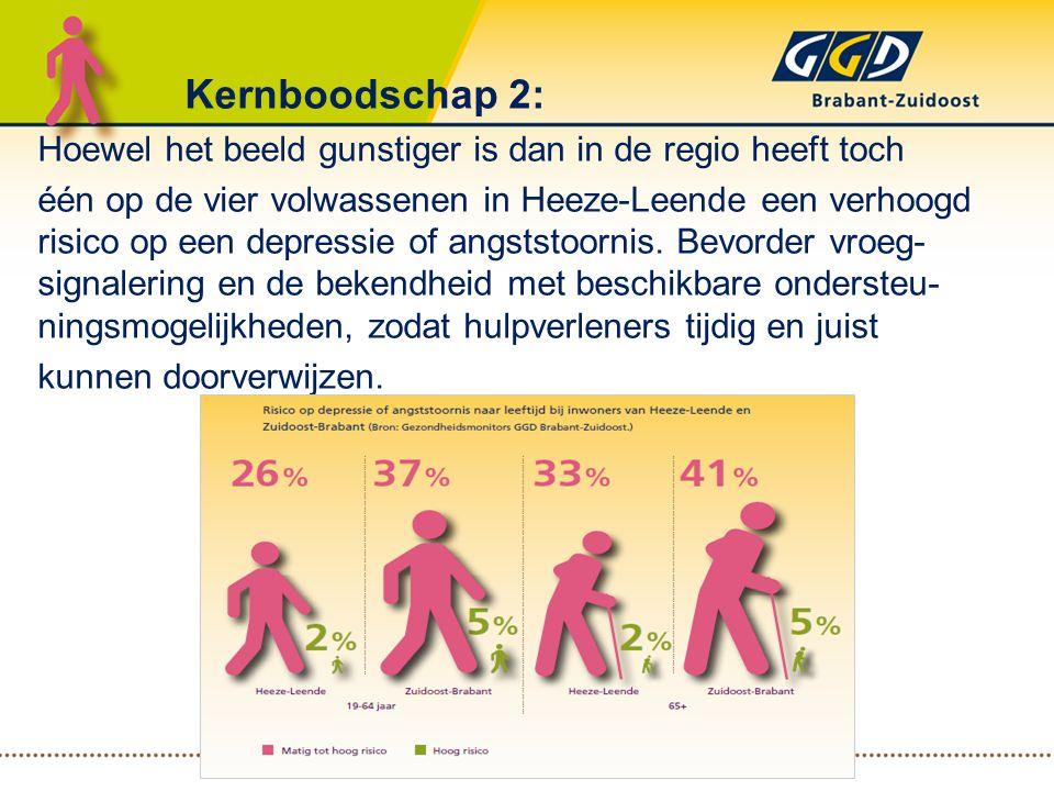 Kernboodschap 2: Hoewel het beeld gunstiger is dan in de regio heeft toch één op de vier volwassenen in Heeze-Leende een verhoogd risico op een depres