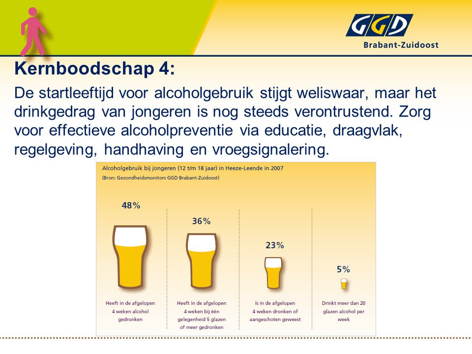 Kernboodschap 4: De startleeftijd voor alcoholgebruik stijgt weliswaar, maar het drinkgedrag van jongeren is nog steeds verontrustend. Zorg voor effec