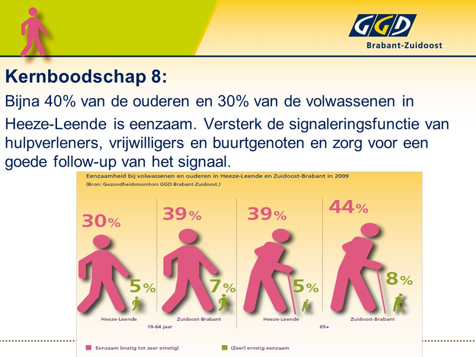 Kernboodschap 8: Bijna 40% van de ouderen en 30% van de volwassenen in Heeze-Leende is eenzaam. Versterk de signaleringsfunctie van hulpverleners, vri