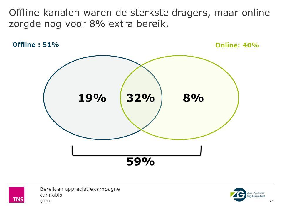 Bereik en appreciatie campagne cannabis © TNS Eigen kweek voegt 4% extra bereik toe. 16 37%18%4% 59% CAMPAGNE MATERIAAL: 55%EINDSCHERM EIGEN KWEEK: 22