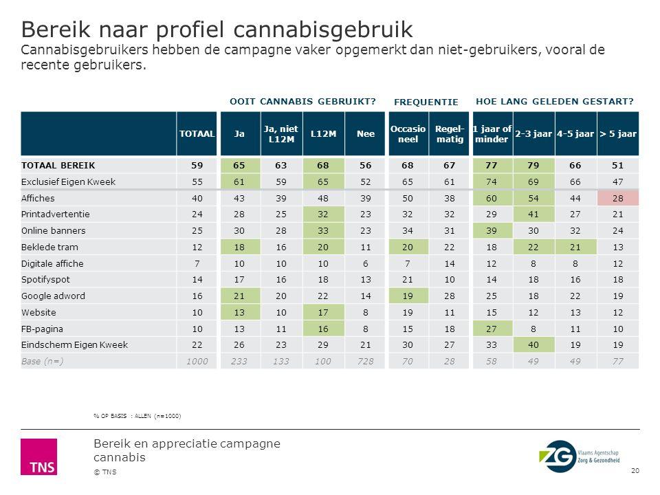 Bereik en appreciatie campagne cannabis © TNS Bereik naar socio-demografisch profiel De campagne is leerlingen uit het hoger onderwijs meer opgevallen