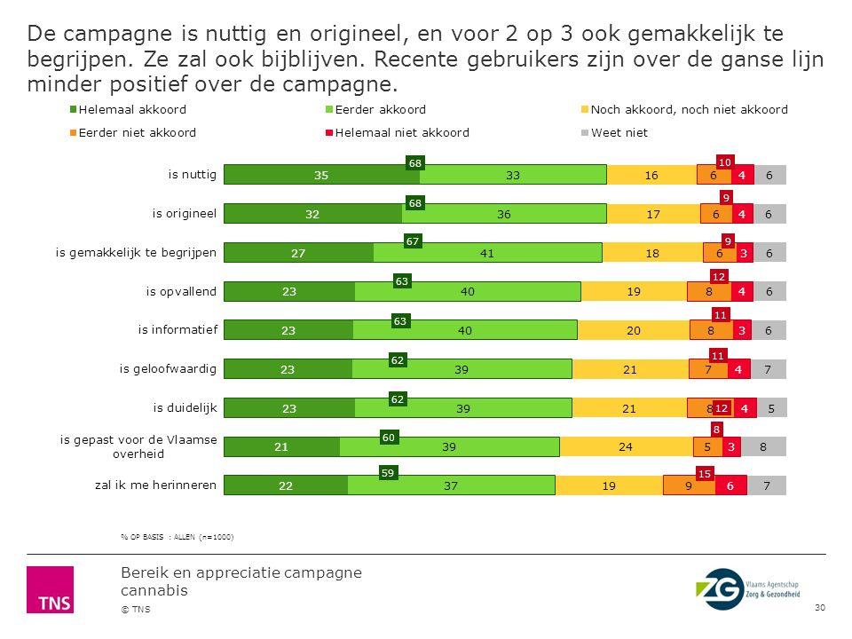 Bereik en appreciatie campagne cannabis © TNS Likes & dislikes positief: spreekt jongeren aan, de boodschap onder de aandacht brengen negatief: de link met de goudvis wordt niet begrepen/niet goed gevonden 29 De (goud)vis, snap link niet/stom/past niet13% Niet (direct) duidelijk, verwarrend7% De manier waarop (niet leuk, niet mooi …)7% Denk niet dat het effect heeft5% De campagne is te weinig te zien4% Niet heftig genoeg, meer opvallen4% Ik heb de reclame nog nooit gezien3% Te negatief\belerend3% Ik heb niets met drugs2% De slogan(s)2% Alles2% Niets25% Weet niet26% LIKESDISLIKES % OP BASIS : ALLEN (n=1000) Spreekt jongeren aan17% De achterliggende boodschap11% Opvallend\ trekt de aandacht8% De duidelijkheid8% Het is een leuke reclame7% De (goud)vis7% Grappig7% Zet je aan het denken over drugsgebruik5% Het informatieve, mensen verwittigen5% Alles5% Het speelse\ ludieke5% De slogan\ slagzin5% Het is origineel\creatief4% Spreekt aan\ interessant4% De illustratie2% Goed gevonden2% Herkenbaar2% De urban legends2% Niets12% Weet niet14% Er wordt niet de waarheid weer gegeven \ klopt niet (stellingen) \ cannabis is niet slecht (7%, vooral regelmatige gebruikers: 12%, indien meer dan 5 jaar geleden voor het eerst cannabis gebruikt: 7%)