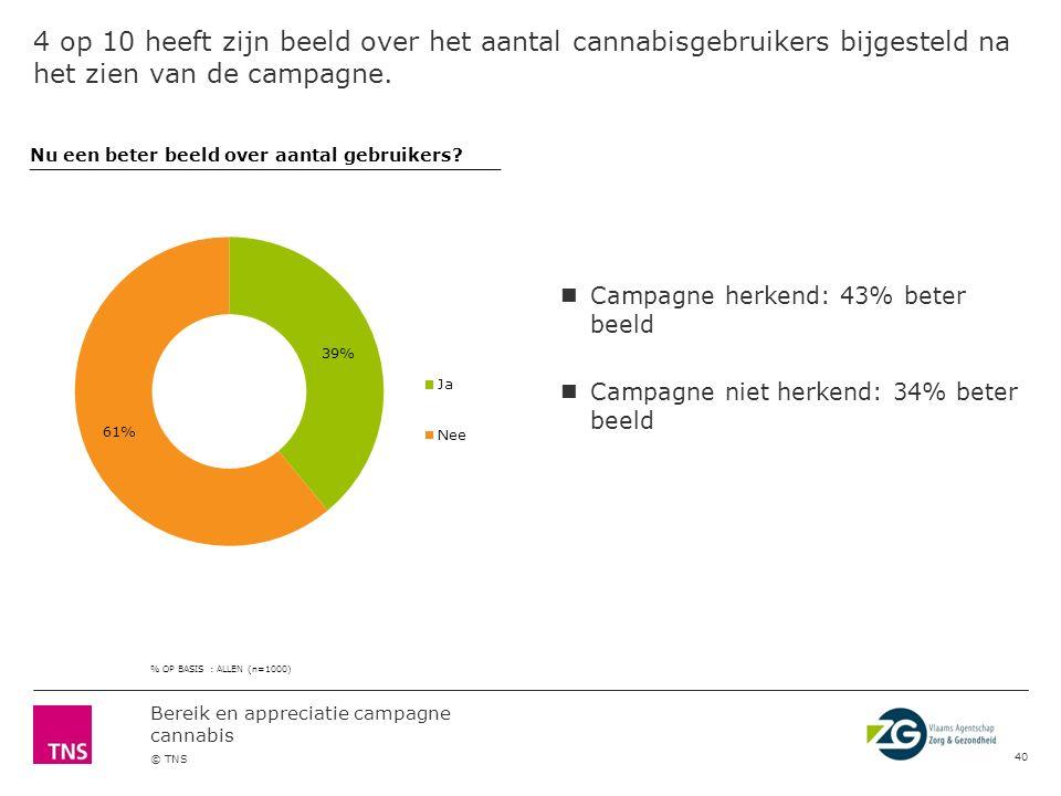 Bereik en appreciatie campagne cannabis © TNS De campagne heeft ongeveer 1 op 5 aan het denken gezet over cannabisgebruik en de risico's voor de gezon