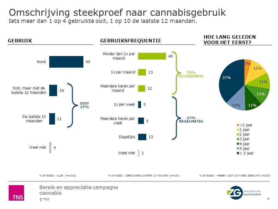 Bereik en appreciatie campagne cannabis © TNS Appreciatie van de campagne Cannabisgebruikers beoordelen de campagne minder goed, vooral degenen die de laatste 12 maanden gebruikt hebben.