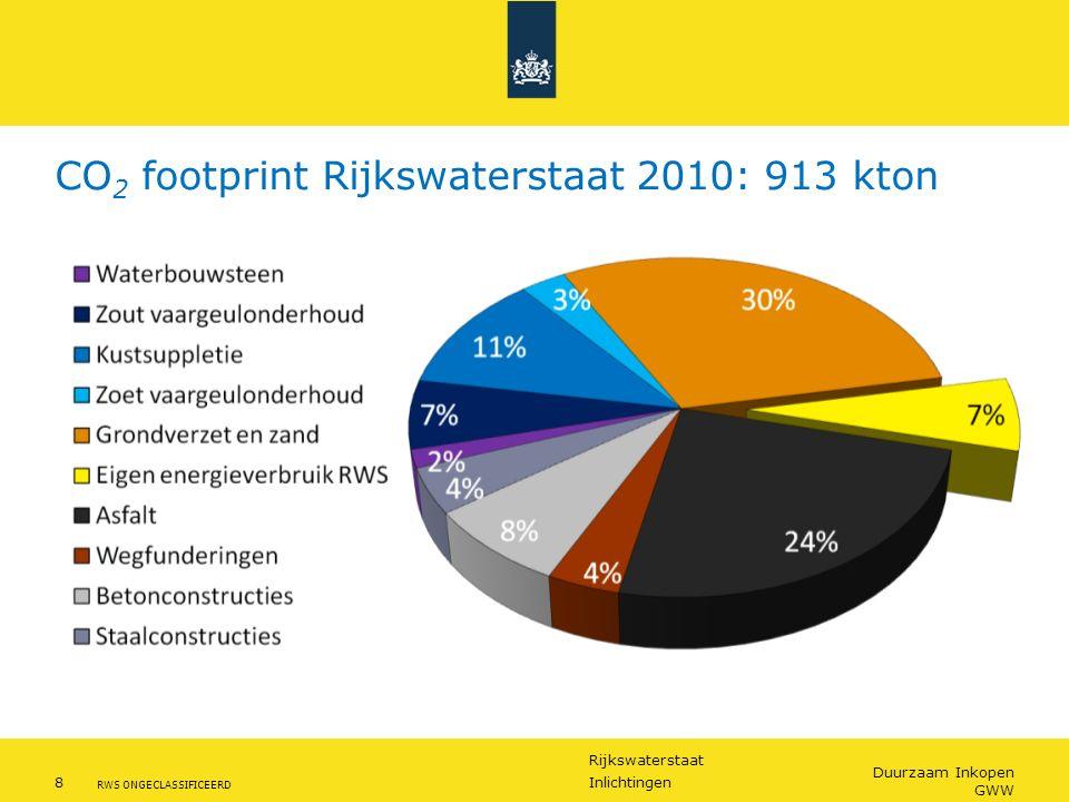 Rijkswaterstaat 8Inlichtingen RWS ONGECLASSIFICEERD Duurzaam Inkopen GWW CO 2 footprint Rijkswaterstaat 2010: 913 kton