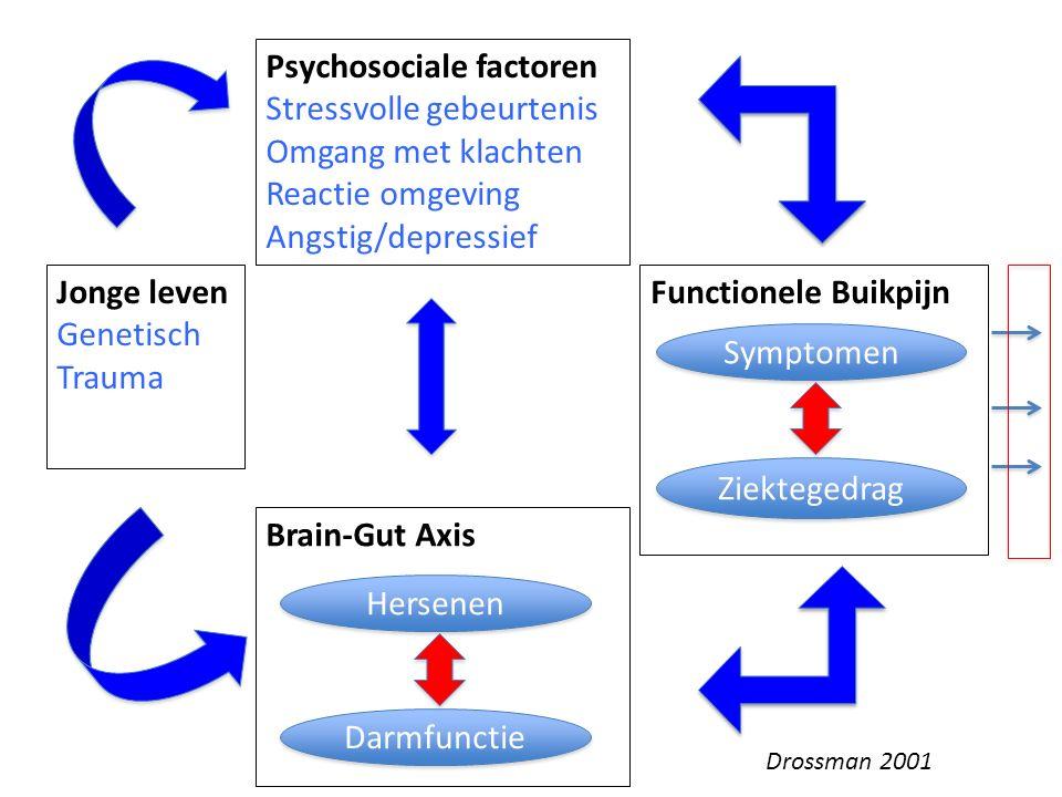 20 Brain-Gut Axis