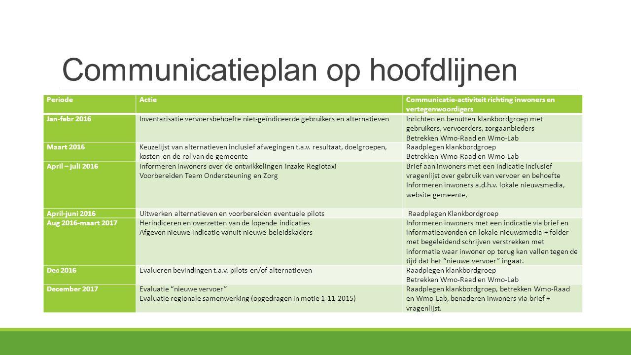 Communicatieplan op hoofdlijnen PeriodeActieCommunicatie-activiteit richting inwoners en vertegenwoordigers Jan-febr 2016Inventarisatie vervoersbehoef