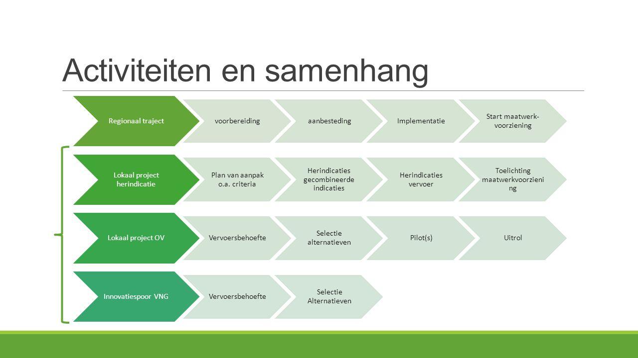 Activiteiten en samenhang Regionaal traject voorbereidingaanbestedingImplementatie Start maatwerk- voorziening Lokaal project herindicatie Plan van aanpak o.a.