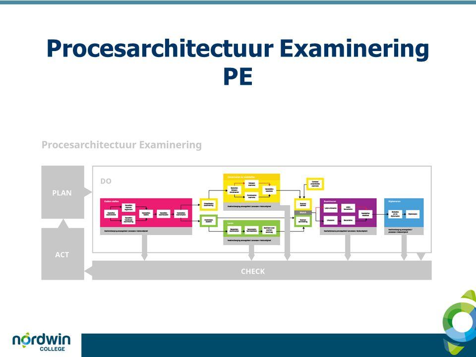 Procesarchitectuur Examinering PE