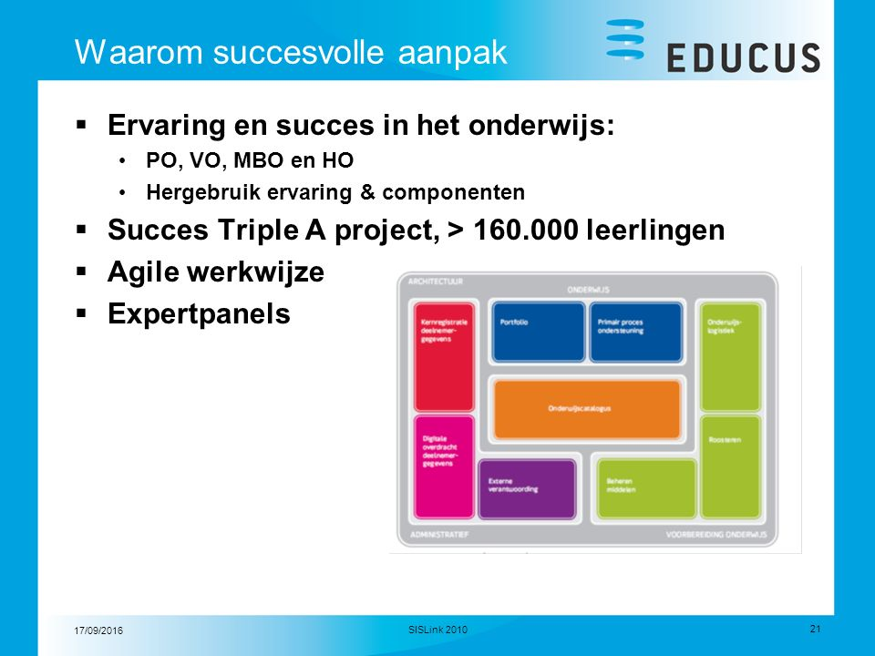 17/09/2016 21 SISLink 2010 Waarom succesvolle aanpak  Ervaring en succes in het onderwijs: PO, VO, MBO en HO Hergebruik ervaring & componenten  Succes Triple A project, > 160.000 leerlingen  Agile werkwijze  Expertpanels