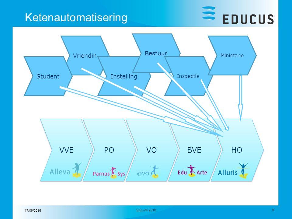 17/09/2016 5 Ketenautomatisering SISLink 2010 VVE PO VO BVE HO Vriendin Instelling Bestuur Inspectie Ministerie Student