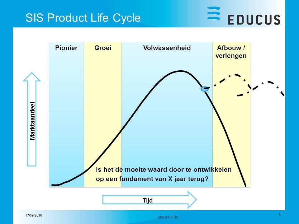 17/09/2016 8 SISLink 2010 SIS Product Life Cycle Pionier Volwassenheid Groei Afbouw / verlengen Marktaandeel Tijd Is het de moeite waard door te ontwikkelen op een fundament van X jaar terug