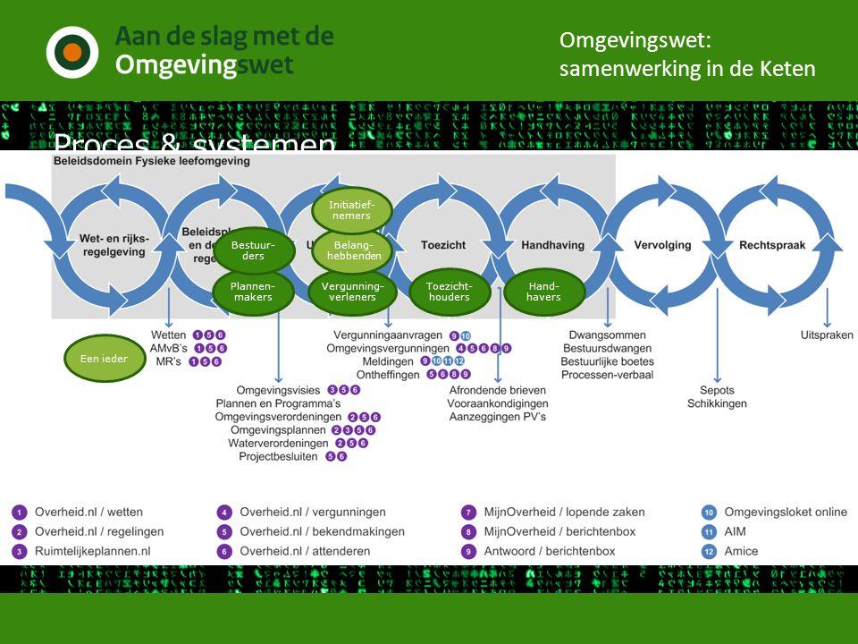 Proces & systemen Omgevingswet: samenwerking in de Keten Plannen- makers Toezicht- houders Hand- havers Bestuur- ders Vergunning- verleners Belang- he