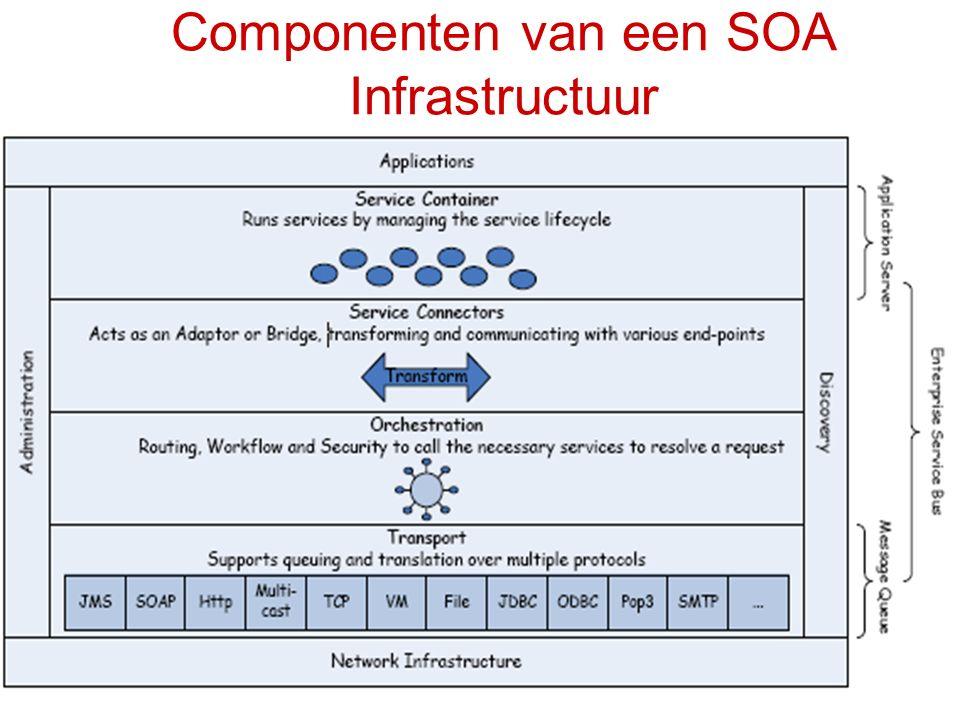Componenten van een SOA Infrastructuur