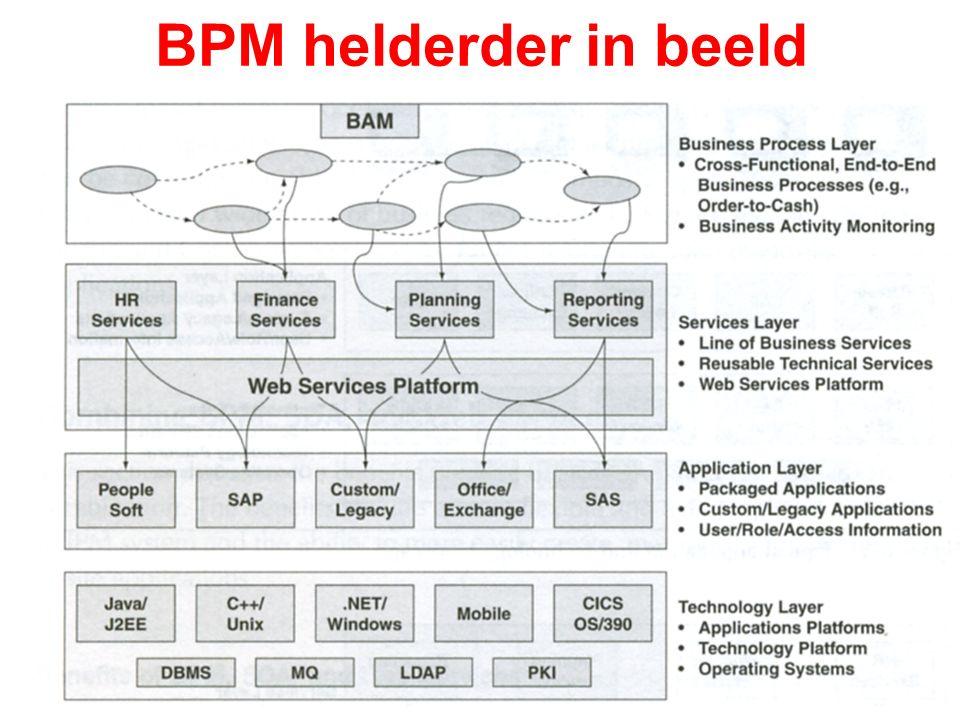 BPM helderder in beeld