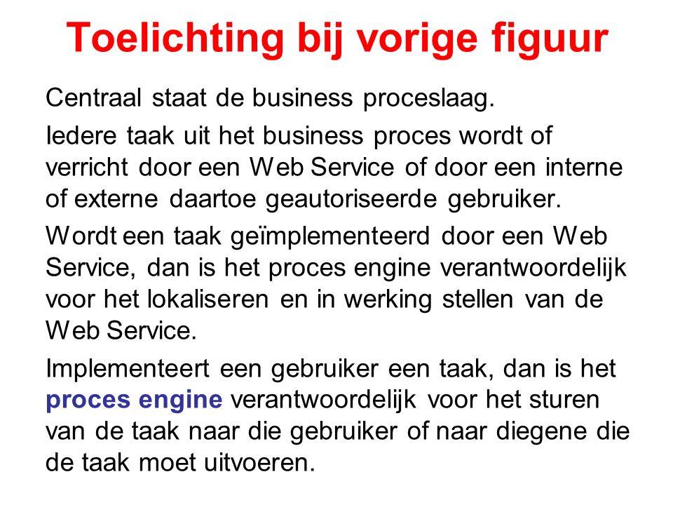 Business Proces zelf een Web Service Het Business Process is zelf een Web Sevice Deze service kan door een interne of externe gebruiker worden aangeroepen Applicaties hebben uitaard adapters nodig Zie volgende slide als toelichting