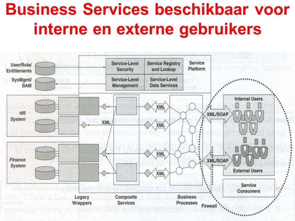 Bedrijfsarchitecturen Procesinformatie Managementinformatie Operationeel procesBusiness Process Engineering SLA klantorder Analyseren Vergelijken Beoordelen Optimaliseren (Her)ontwerpen Verbeteren ArchitectuurImpact of change Processen en organisatie Informatie Bedrijfsfuncties Applicaties Techniek Process Life CycleStrategie Analyse Implem.Keuze InnovatieMigratie(Her) ontwerpAnalyse Meten Controleren richten inrichten verrichten Externe ontwikkelingen Ontwerprichtlijnen Strategie- implementatie Besturing Change Management Implementatie Product/dienst SLA Meten KPI's: - Doorlooptijd -Leverbetrouwbaarheid -Kwaliteit -Risico BAM: Business Activity Monitoring