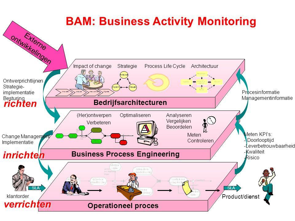 BPM een rol in Kwaliteitsborging voor wettelijke regelingen De huidige businessomgeving stelt hoge eisen aan bedrijven op het gebied van Corporate Governance.