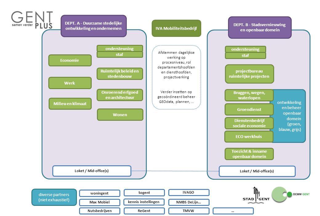 ontwikkeling en beheer openbaar domein (groen, blauw, grijs) DEPT. A - Duurzame stedelijke ontwikkeling en ondernemen DEPT. B - Stadsvernieuwing en op