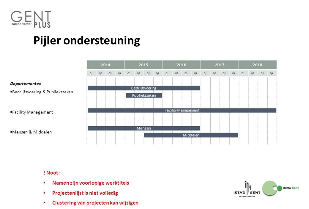 Pijler ondersteuning Departementen  Bedrijfsvoering & Publiekszaken  Facility Management  Mensen & Middelen .