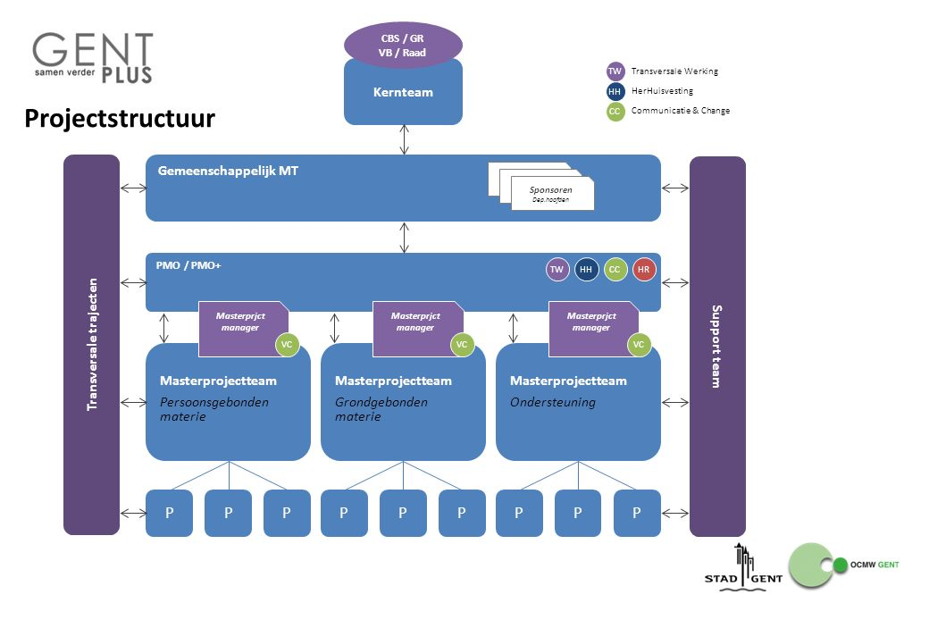Projectstructuur 15 PMO / PMO+ Masterprojectteam Persoonsgebonden materie Kernteam CBS / GR VB / Raad Gemeenschappelijk MT Sponsoren Dep.hoofden PPPPP
