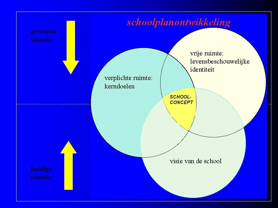 gewenste situatie huidige situatie SCHOOL- CONCEPT