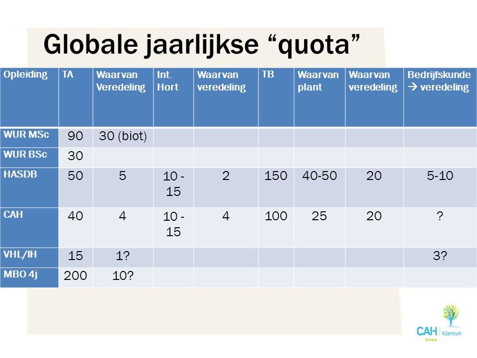 Globale jaarlijkse quota OpleidingTAWaarvan Veredeling Int.