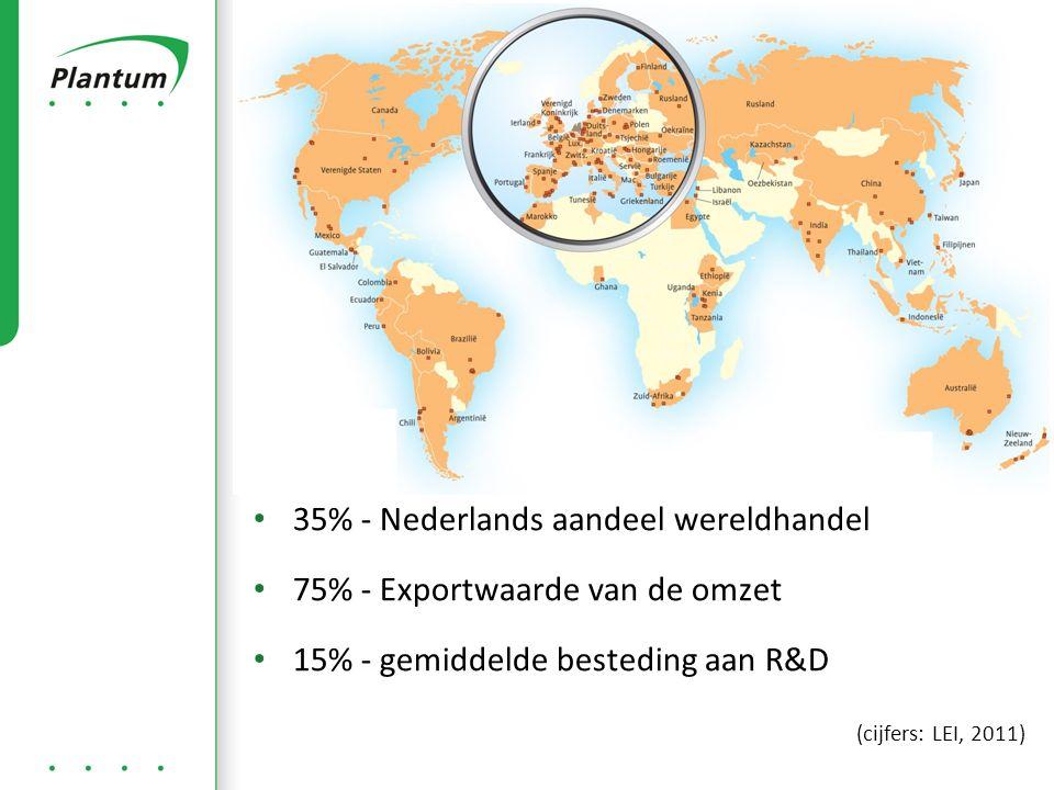 35% - Nederlands aandeel wereldhandel 75% - Exportwaarde van de omzet 15% - gemiddelde besteding aan R&D (cijfers: LEI, 2011)