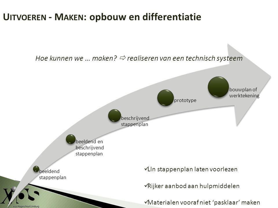 beeldend stappenplan beeldend en beschrijvend stappenplan beschrijvend stappenplan prototype bouwplan of werktekening Hoe kunnen we … maken.