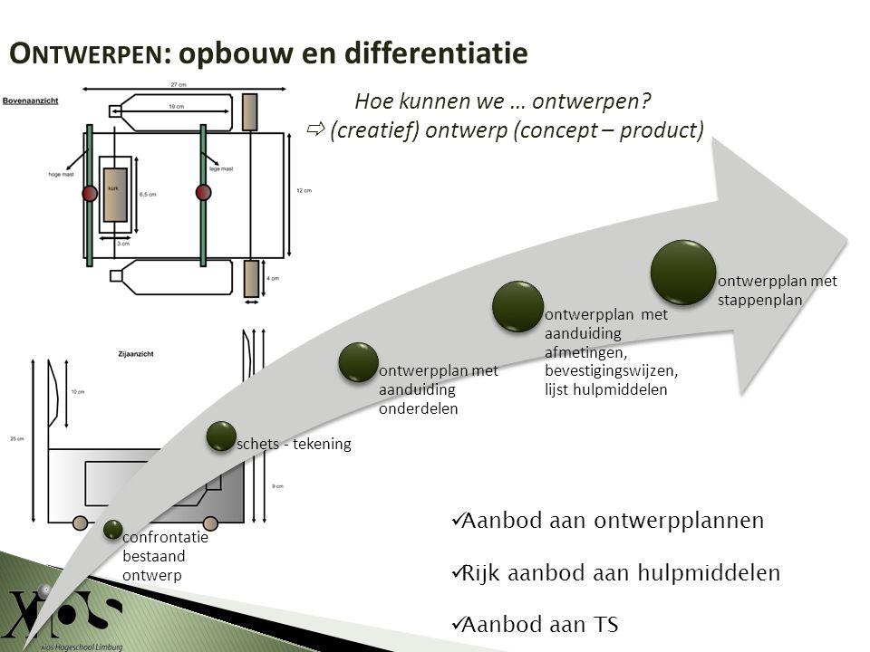 O NTWERPEN : opbouw en differentiatie Aanbod aan ontwerpplannen Rijk aanbod aan hulpmiddelen Aanbod aan TS Hoe kunnen we … ontwerpen.