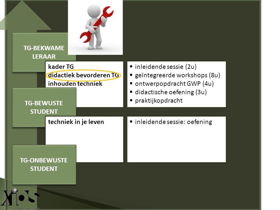 TG-BEKWAME LERAAR kader TG didactiek bevorderen TG inhouden techniek TG-BEWUSTE STUDENT techniek in je leven TG-ONBEWUSTE STUDENT  inleidende sessie: oefening  inleidende sessie (2u)  geïntegreerde workshops (8u)  ontwerpopdracht GWP (4u)  didactische oefening (3u)  praktijkopdracht