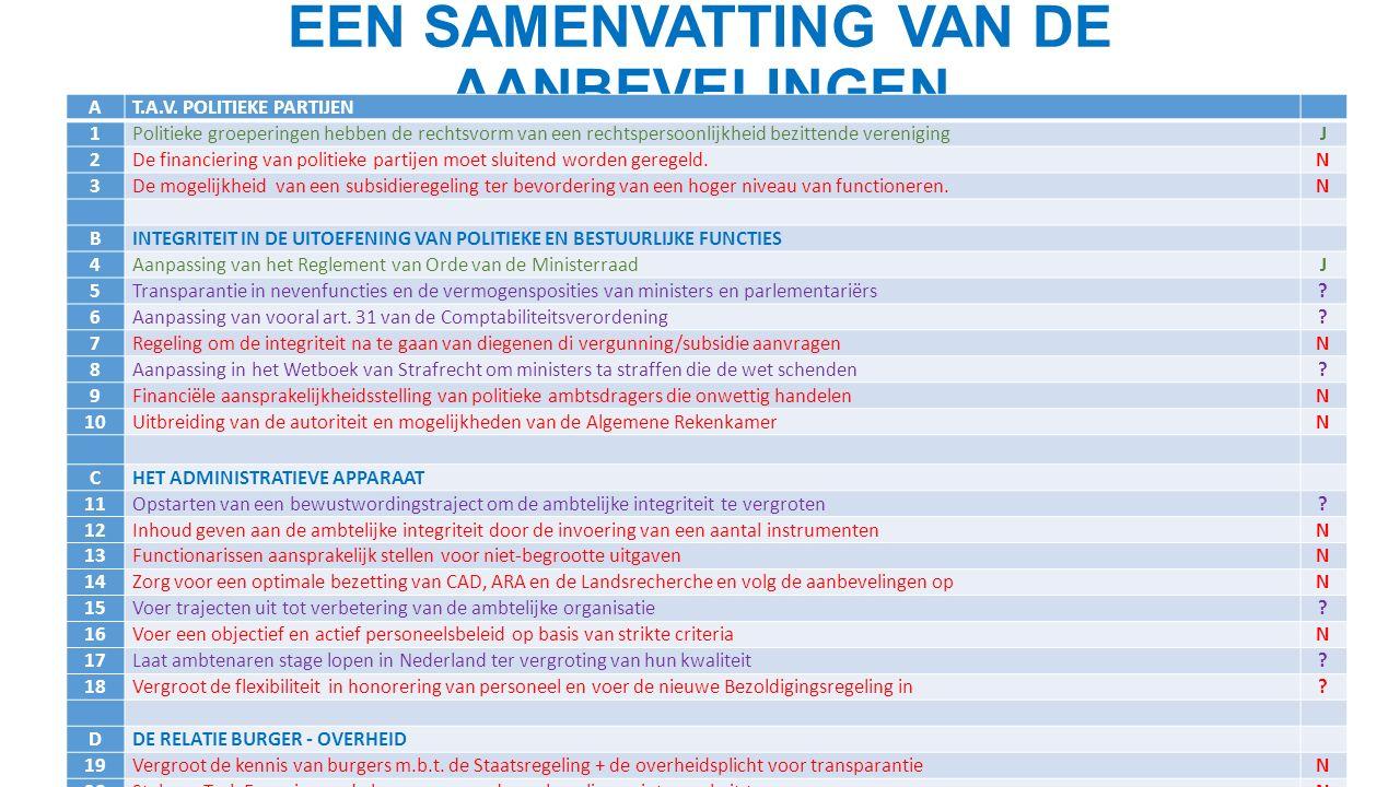 EEN SAMENVATTING VAN DE AANBEVELINGEN AT.A.V.
