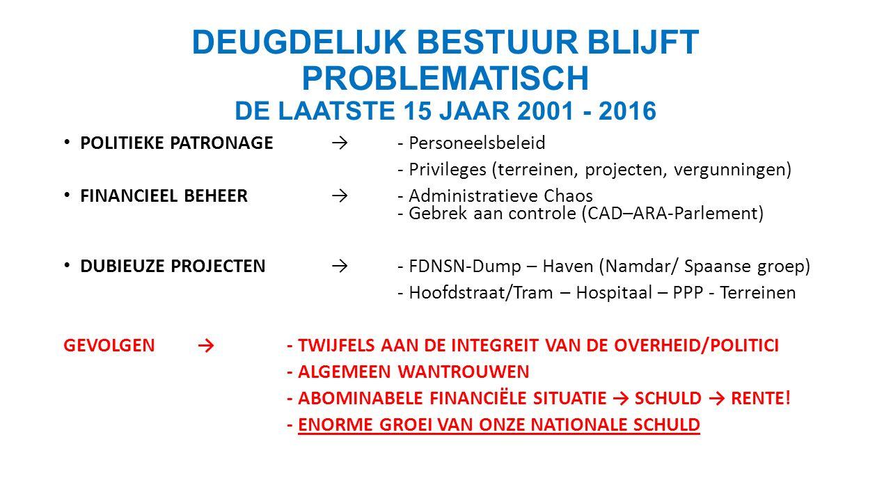 DEUGDELIJK BESTUUR BLIJFT PROBLEMATISCH DE LAATSTE 15 JAAR 2001 - 2016 POLITIEKE PATRONAGE→- Personeelsbeleid - Privileges (terreinen, projecten, vergunningen) FINANCIEEL BEHEER→- Administratieve Chaos - Gebrek aan controle (CAD–ARA-Parlement) DUBIEUZE PROJECTEN→- FDNSN-Dump – Haven (Namdar/ Spaanse groep) - Hoofdstraat/Tram – Hospitaal – PPP - Terreinen GEVOLGEN → - TWIJFELS AAN DE INTEGREIT VAN DE OVERHEID/POLITICI - ALGEMEEN WANTROUWEN - ABOMINABELE FINANCIËLE SITUATIE → SCHULD → RENTE.