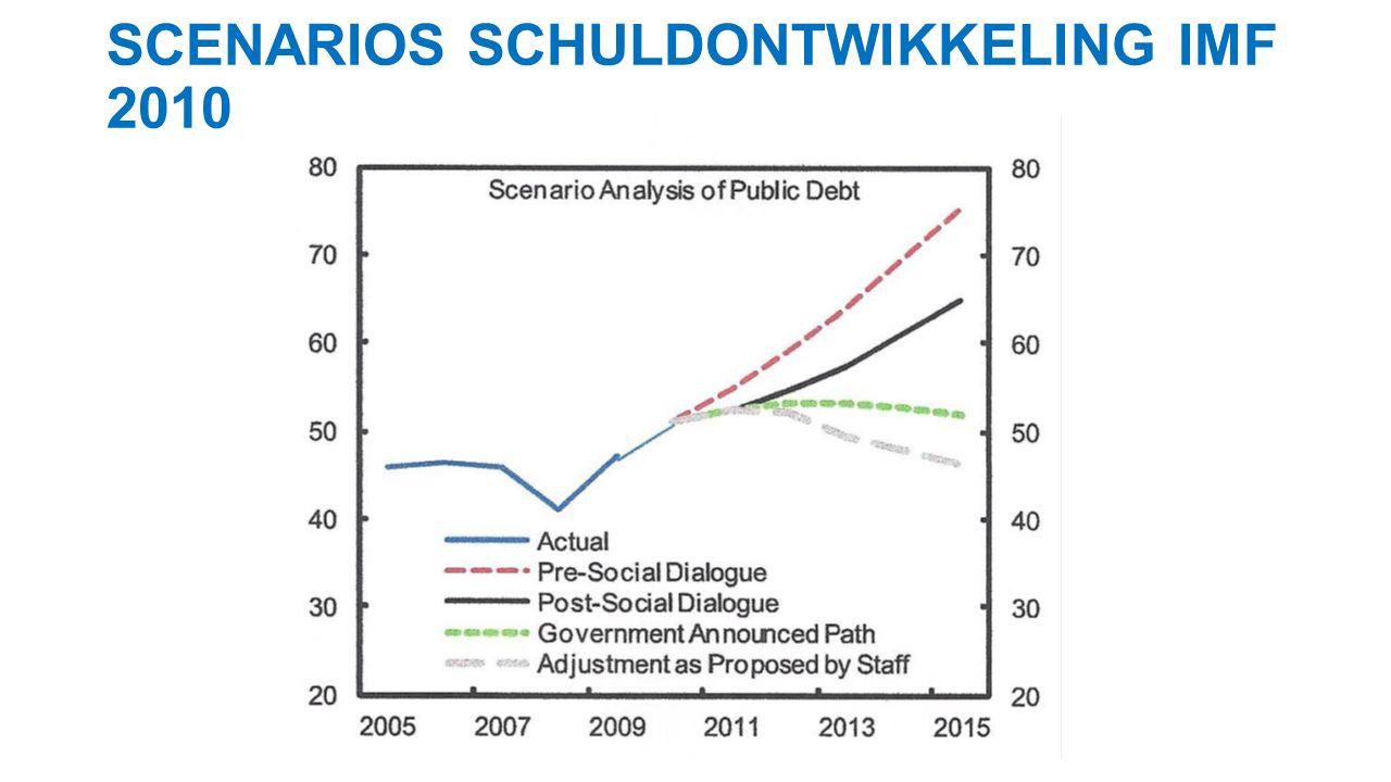 SCENARIOS SCHULDONTWIKKELING IMF 2010
