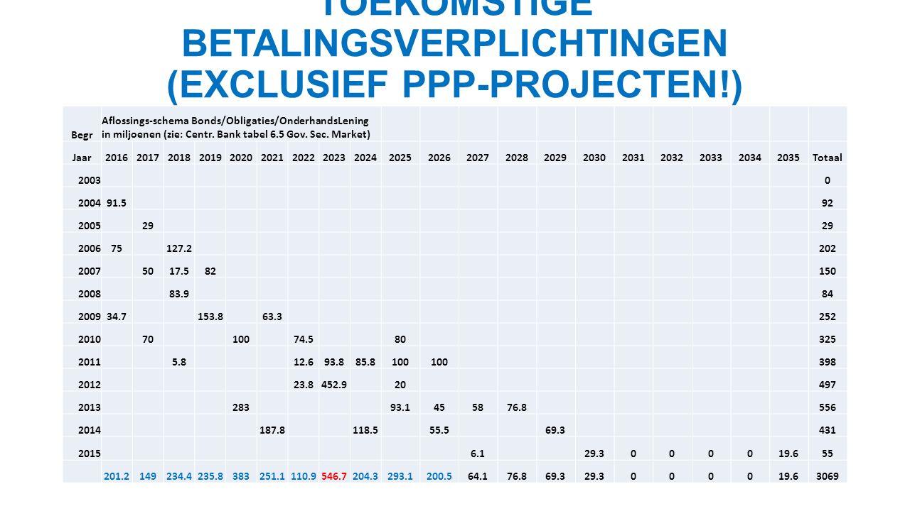 TOEKOMSTIGE BETALINGSVERPLICHTINGEN (EXCLUSIEF PPP-PROJECTEN!) Begr Aflossings-schema Bonds/Obligaties/OnderhandsLening in miljoenen (zie: Centr.