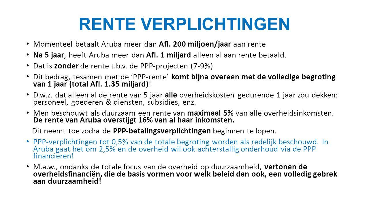 RENTE VERPLICHTINGEN Momenteel betaalt Aruba meer dan Afl.