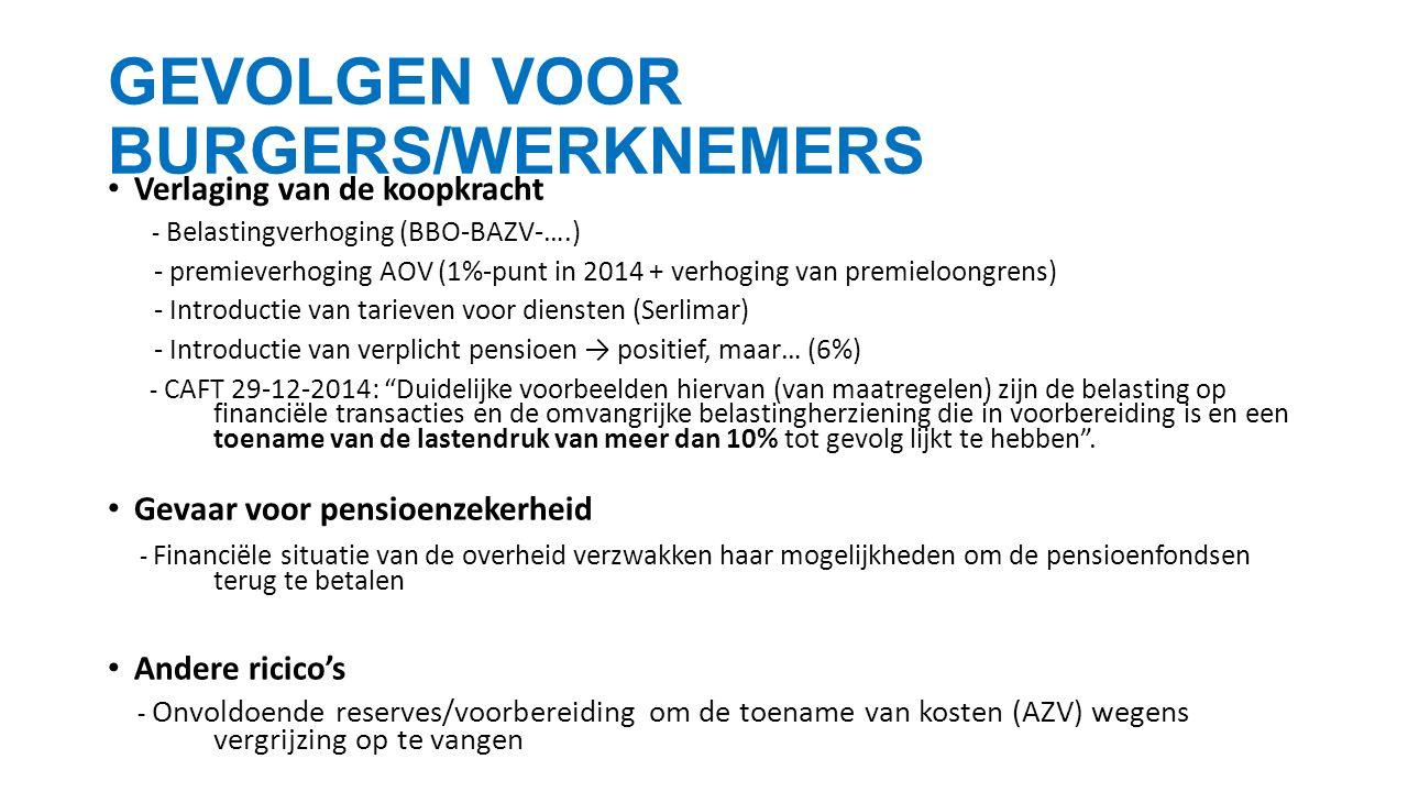 Verlaging van de koopkracht - Belastingverhoging (BBO-BAZV-….) - premieverhoging AOV (1%-punt in 2014 + verhoging van premieloongrens) - Introductie van tarieven voor diensten (Serlimar) - Introductie van verplicht pensioen → positief, maar… (6%) - CAFT 29-12-2014: Duidelijke voorbeelden hiervan (van maatregelen) zijn de belasting op financiële transacties en de omvangrijke belastingherziening die in voorbereiding is en een toename van de lastendruk van meer dan 10% tot gevolg lijkt te hebben .