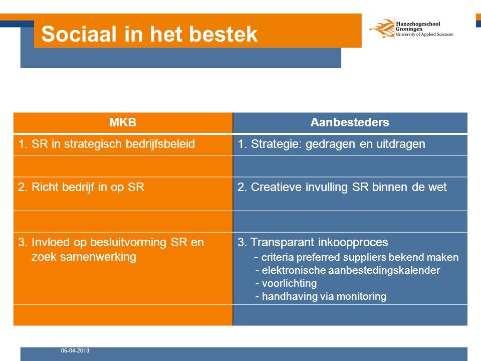 Sociaal in het bestek MKBAanbesteders 1. SR in strategisch bedrijfsbeleid1.