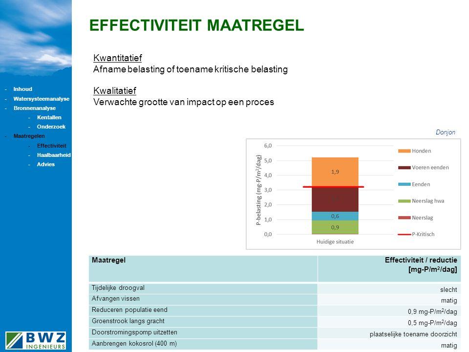 EFFECTIVITEIT MAATREGEL Maatregel Effectiviteit / reductie [mg-P/m 2 /dag] Tijdelijke droogval slecht Afvangen vissen matig Reduceren populatie eend 0,9 mg-P/m 2 /dag Groenstrook langs gracht 0,5 mg-P/m 2 /dag Doorstromingspomp uitzetten plaatselijke toename doorzicht Aanbrengen kokosrol (400 m) matig Kwantitatief Afname belasting of toename kritische belasting Kwalitatief Verwachte grootte van impact op een proces Donjon -Inhoud -Watersysteemanalyse -Bronnenanalyse -Kentallen -Onderzoek -Maatregelen -Effectiviteit -Haalbaarheid -Advies