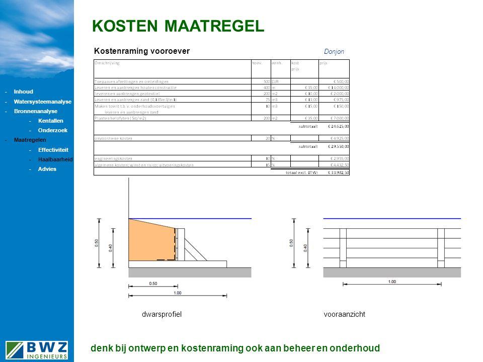 KOSTEN MAATREGEL Kostenraming vooroever dwarsprofielvooraanzicht denk bij ontwerp en kostenraming ook aan beheer en onderhoud Donjon -Inhoud -Watersysteemanalyse -Bronnenanalyse -Kentallen -Onderzoek -Maatregelen -Effectiviteit -Haalbaarheid -Advies